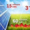 Trei zile de energie solară pentru a fierbe şi a vopsi ouăle de Paști