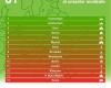 Raport Greenpeace: mobilitate durabilă ca și inexistentă în București